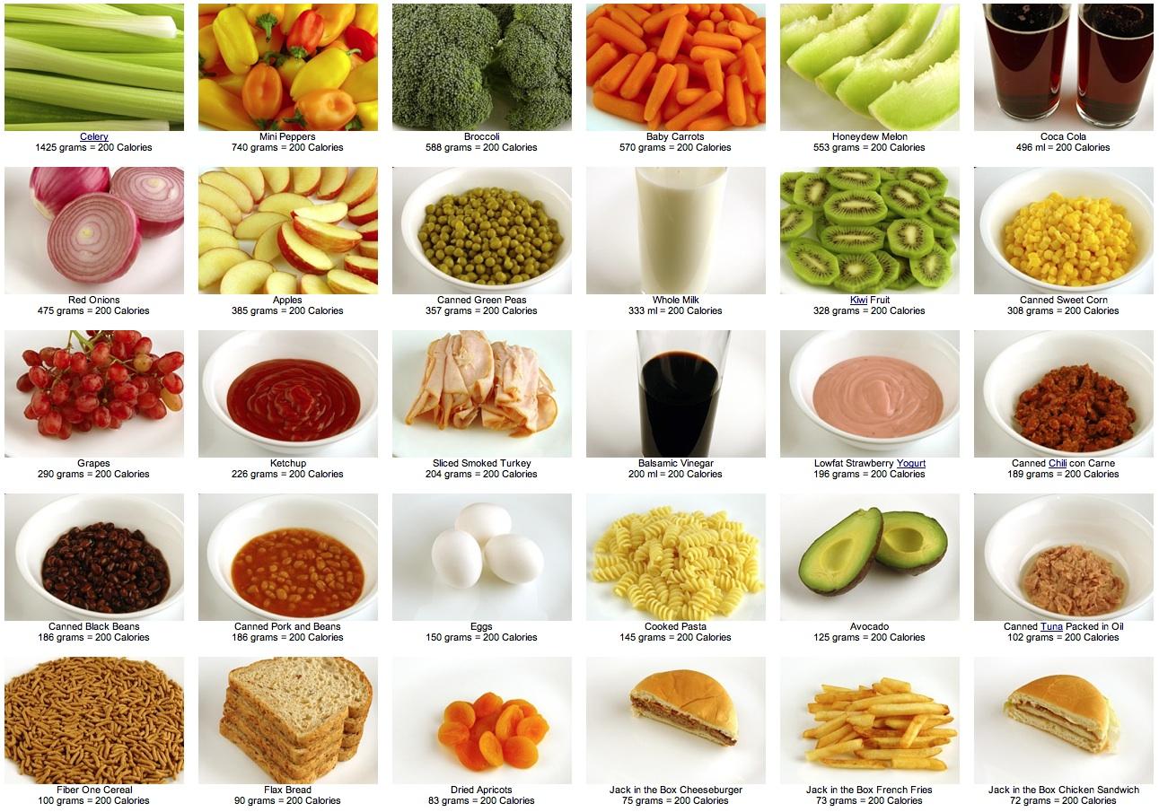 hoe ziet 200 calorieën eruit